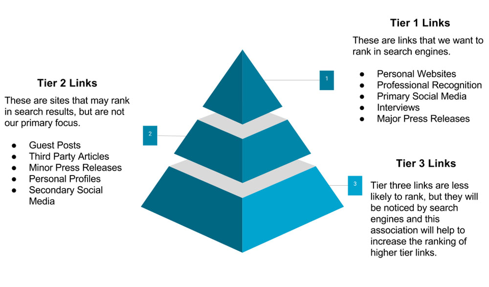 Tiered Link Building With Tiers